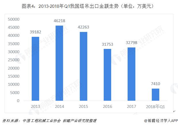图表4:2013-2018年Q1我国塔吊出口金额走势(单位:万美元)