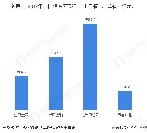 图表1:2018年中国汽车零部件进出口情况(单位:亿元)