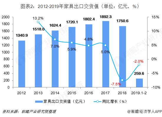 图表2:2012-2019年家具出口交货值(单位:亿元,%)