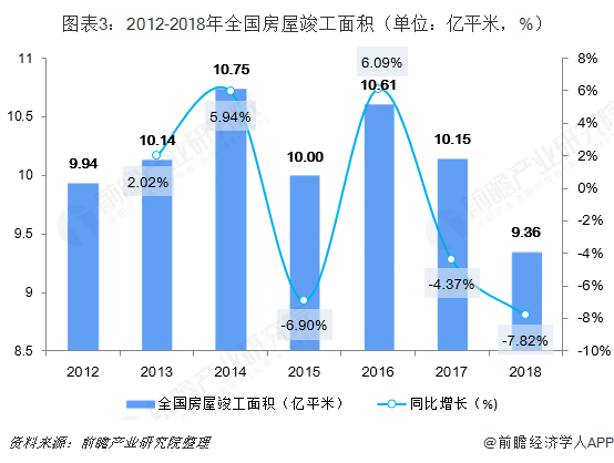 图表3:2012-2018年全国房屋竣工面积(单位:亿平米,%)