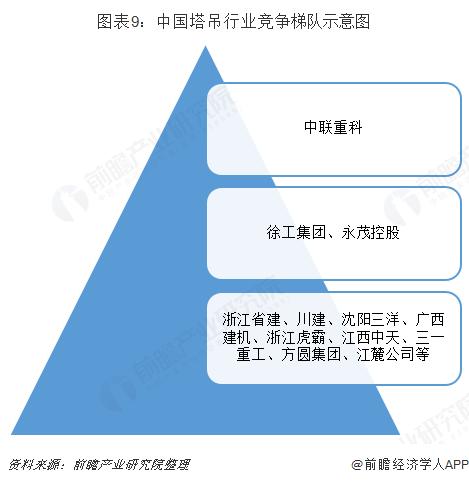 图表9:中国塔吊行业竞争梯队示意图