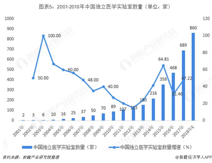 图表5:2001-2018年中国独立医学实验室数量(单位:家)