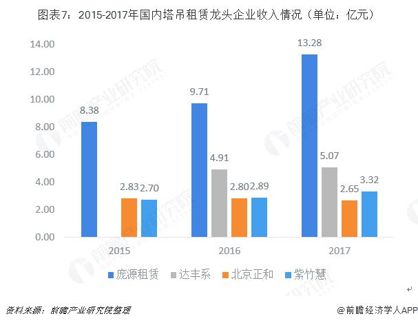 图表7:2015-2017年国内塔吊租赁龙头企业收入情况(单位:亿元)