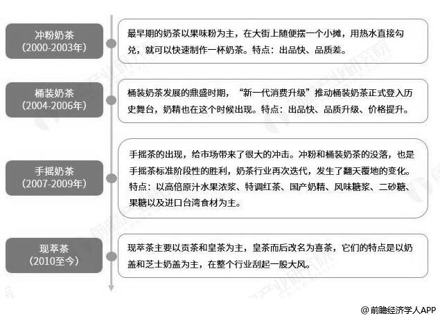 中国奶茶行业发展历程分析情况