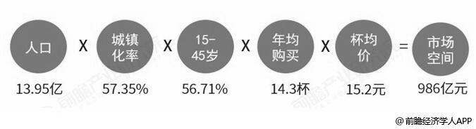 中国奶茶行业市场容量测算情况