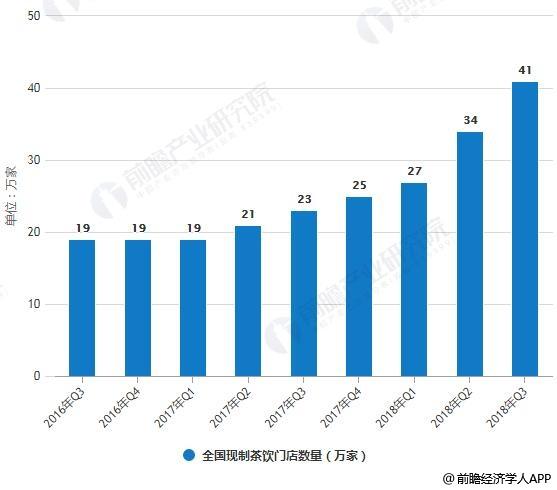 2016-2018年Q3全国现制茶饮门店数量统计情况