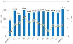2019年1月中国塑料制品行业市场分析:<em>进口量</em>超4万吨,<em>出口量</em>超130万吨