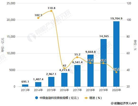 2013-2020年中国金融科技营收规模统计及增长情况预测