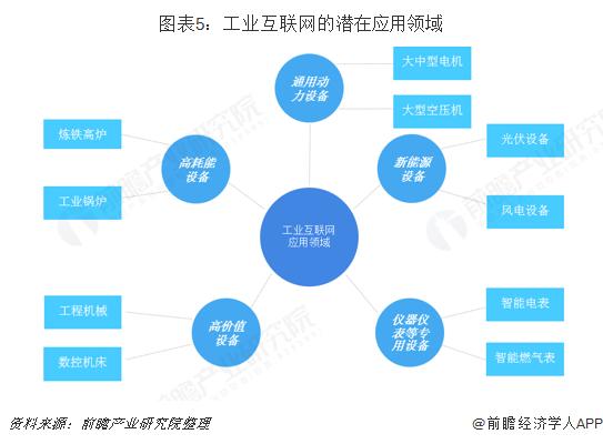 图表5:工业互联网的潜在应用领域