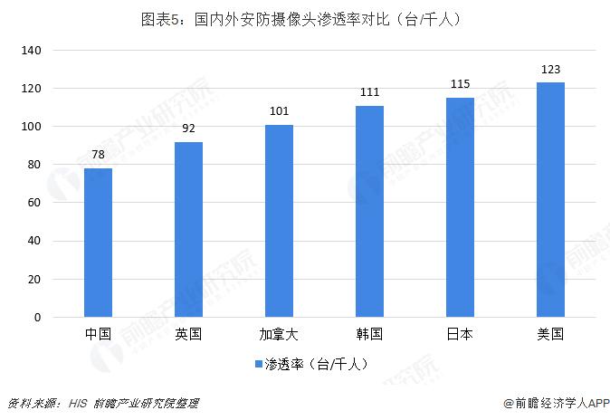 图表5:国内外安防摄像头渗透率对比(台/千人)