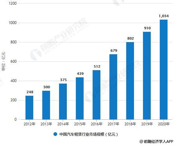 2012-2020年中国汽车租赁行业市场规模统计情况及预测