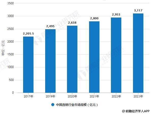 2017-2023年中国直销行业市场规模统计情况及预测