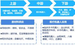 预见2019:《中国医疗机器人产业全景图谱》(附规模、发展现状、政策、趋势等)