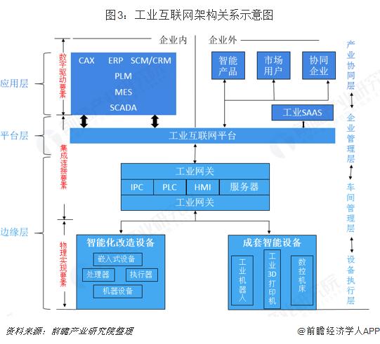 图3:工业互联网架构关系示意图