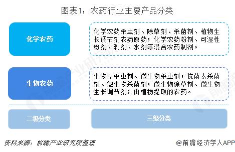 图表1:农药行业主要产品分类