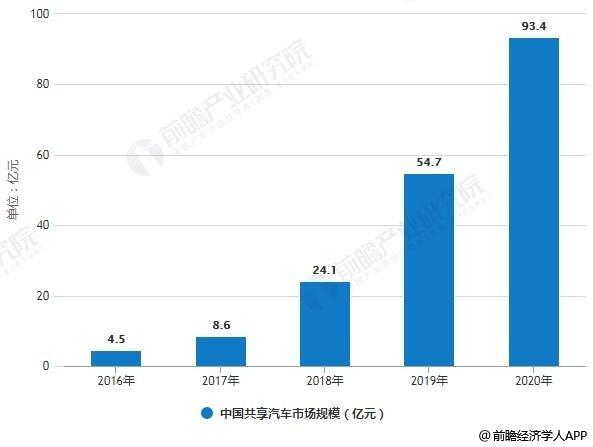 2016-2020年中国共享汽车市场规模统计情况及预测