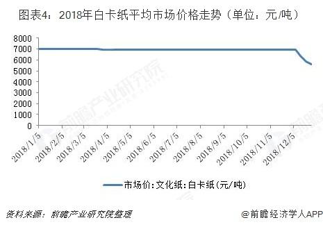 图表4:2018年白卡纸平均市场价格走势(单位:元/吨)