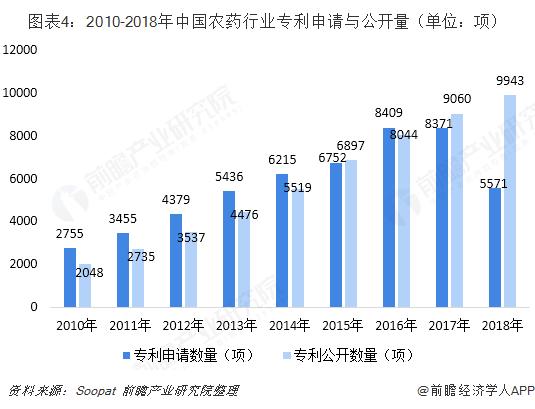 图表4:2010-2018年中国农药行业专利申请与公开量(单位?#21512;睿?