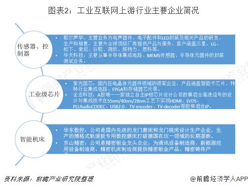 图表2:工业互联网上游行业主要企业简况
