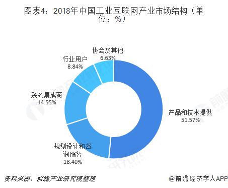 图表4:2018年中国工业互联网产业市场结构(单位:%)