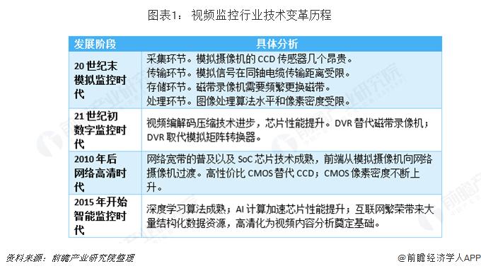 图表1: 视频监控行业技术变革历程