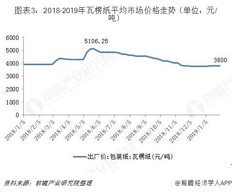 图表3:2018-2019年瓦楞纸平均市场价格走势(单位:元/吨)