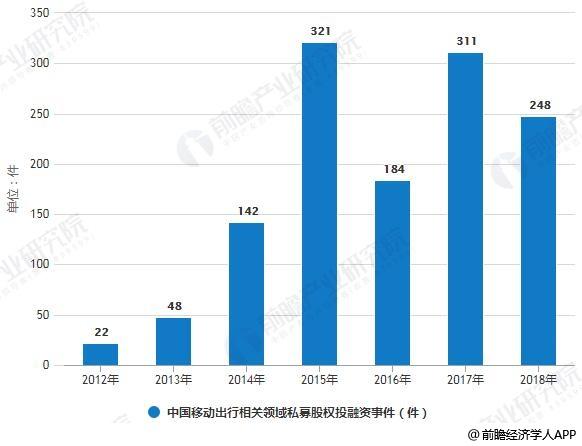 2012-2018年中国移动出行相关领域私募股权投融资事件统计情况