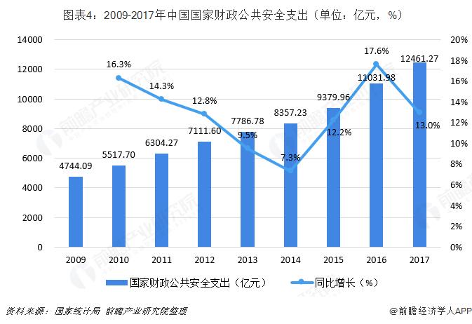 图表4:2009-2017年中国国家财政公共安全支出(单位:亿元,%)