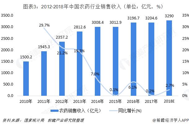 图表3:2012-2018年中国农药行业销售收入(单位:亿元,%)