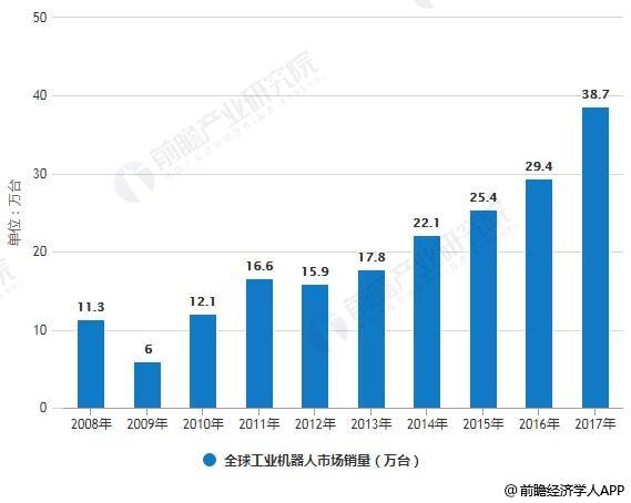 2008--2017年全球银河网站平台市场销量统计情况