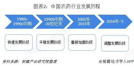 图表2:中国农药行业发展历程