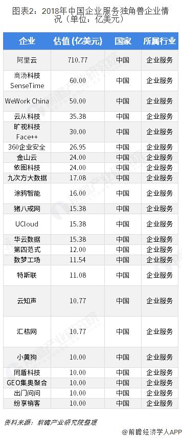 图表2:2018年中国企业服务独角兽企业情况(单位:亿美元)