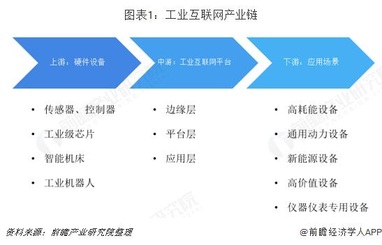 图表1:工业互联网产业链