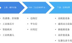 2018年工业互联网行业市场产业链?#27835;?#19982;发展趋势 多数企业?#28304;?#20110;单点应用的初级阶段【组图】