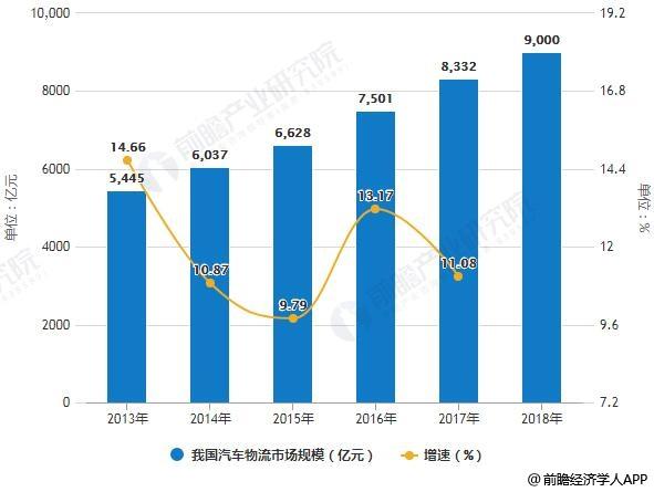 2013-2018年我国汽车物流市场规模及增长情况预测