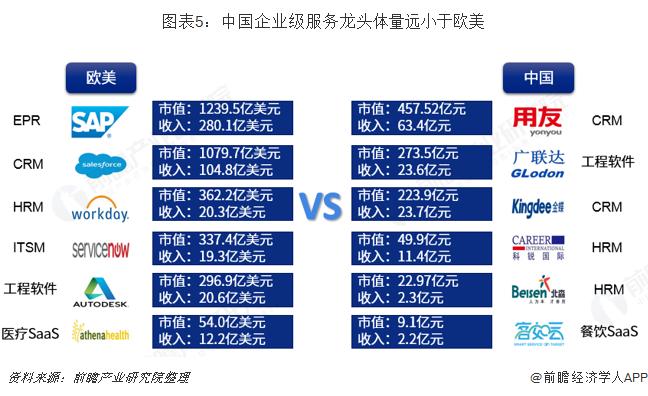 图表5:中国企业级服务龙头体量远小于欧美
