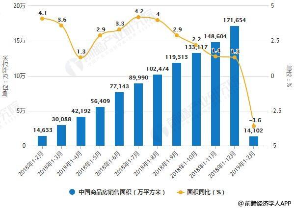 2018-2019年1-2月中国商品房销售面积、销售金额统计及增长情况