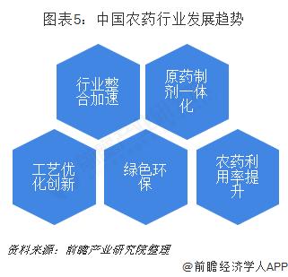 图表5:中国农药行业发展趋势
