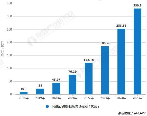 2018-2025年中国动力电池回收市场规模统计情况及预测