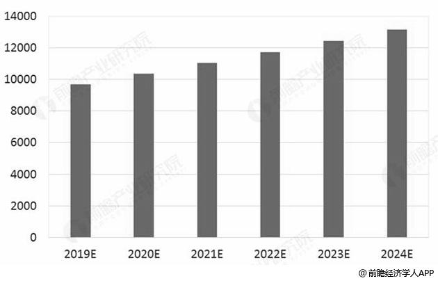 2019-2024年我国汽车物流市场规模情况及预测(单位:亿元)