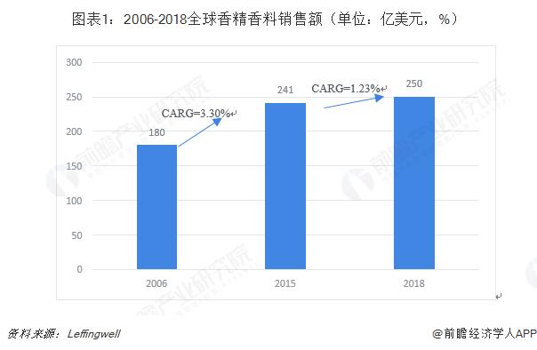 图表1:2006-2018全球香精香料销售额(单位:亿美元,%)