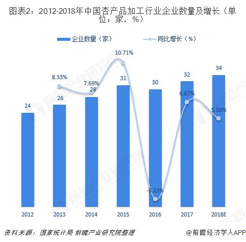 图表2:2012-2018年中国杏产品加工行业企业数量及增长(单位:家,%)