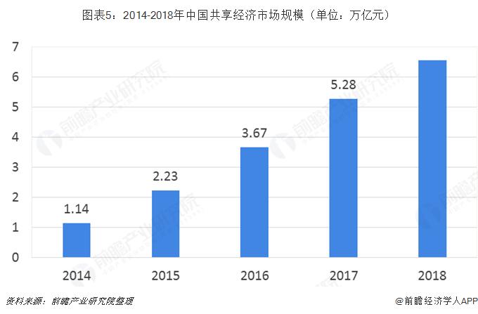 图表5:2014-2018年中国共享经济市场规模(单位:万亿元)