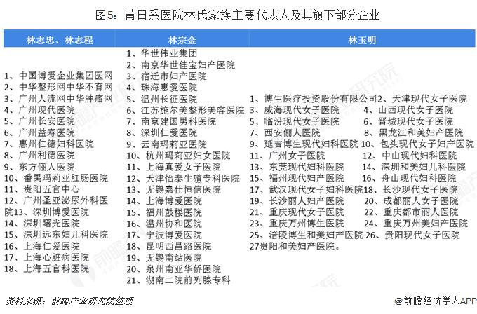 图5:莆田系医院林氏家族主要代表人及其旗下部分企业