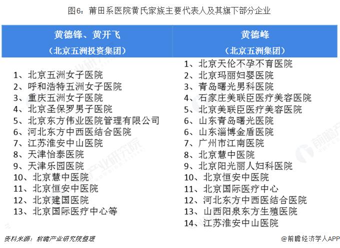 图6:莆田系医院黄氏家族主要代表人及其旗下部分企业