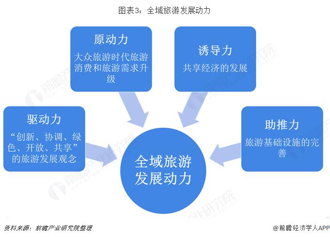 图表3:全域旅游发展动力