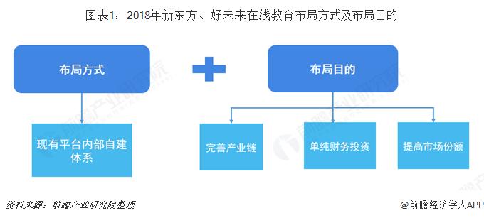图表1:2018年新东方、好未来在线教育布局方式及布局目的