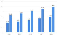 2018年<em>全域</em><em>旅游</em>行业市场现状与发展前景 <em>旅游</em>出行人次稳增长,共享理念推动行业发展【组图】