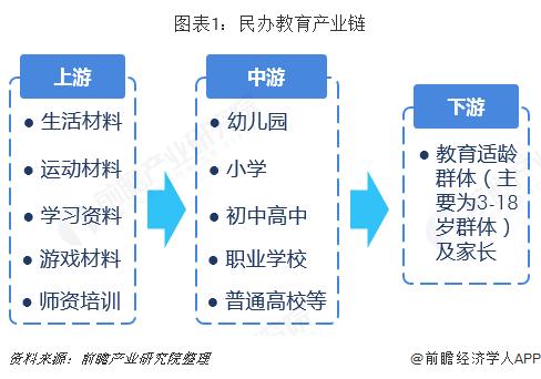 图表1:民办教育产业链