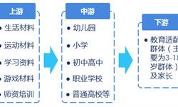 预见2019:《2019年民办教育产业全景图谱》(附产业布局、发展趋势)